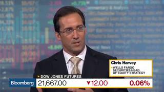 Wells Fargo Securities' Harvey Says Markets Are On Edge